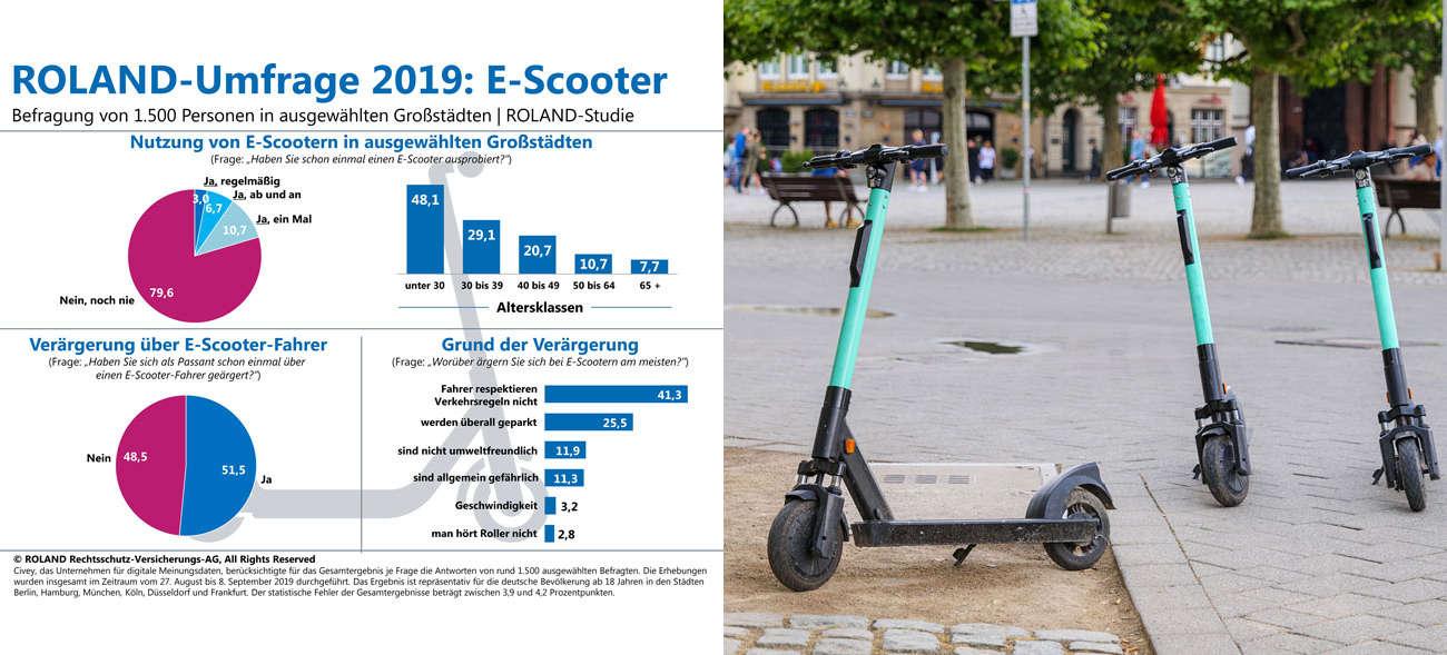 E-Scooter erhitzen die Gemüter und sorgen für Aufreger